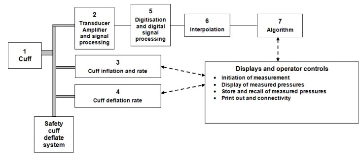 Process for listing of validated blood pressure monitors british figure simplified block diagram of an automated non invasive blood pressure measuring device ccuart Choice Image